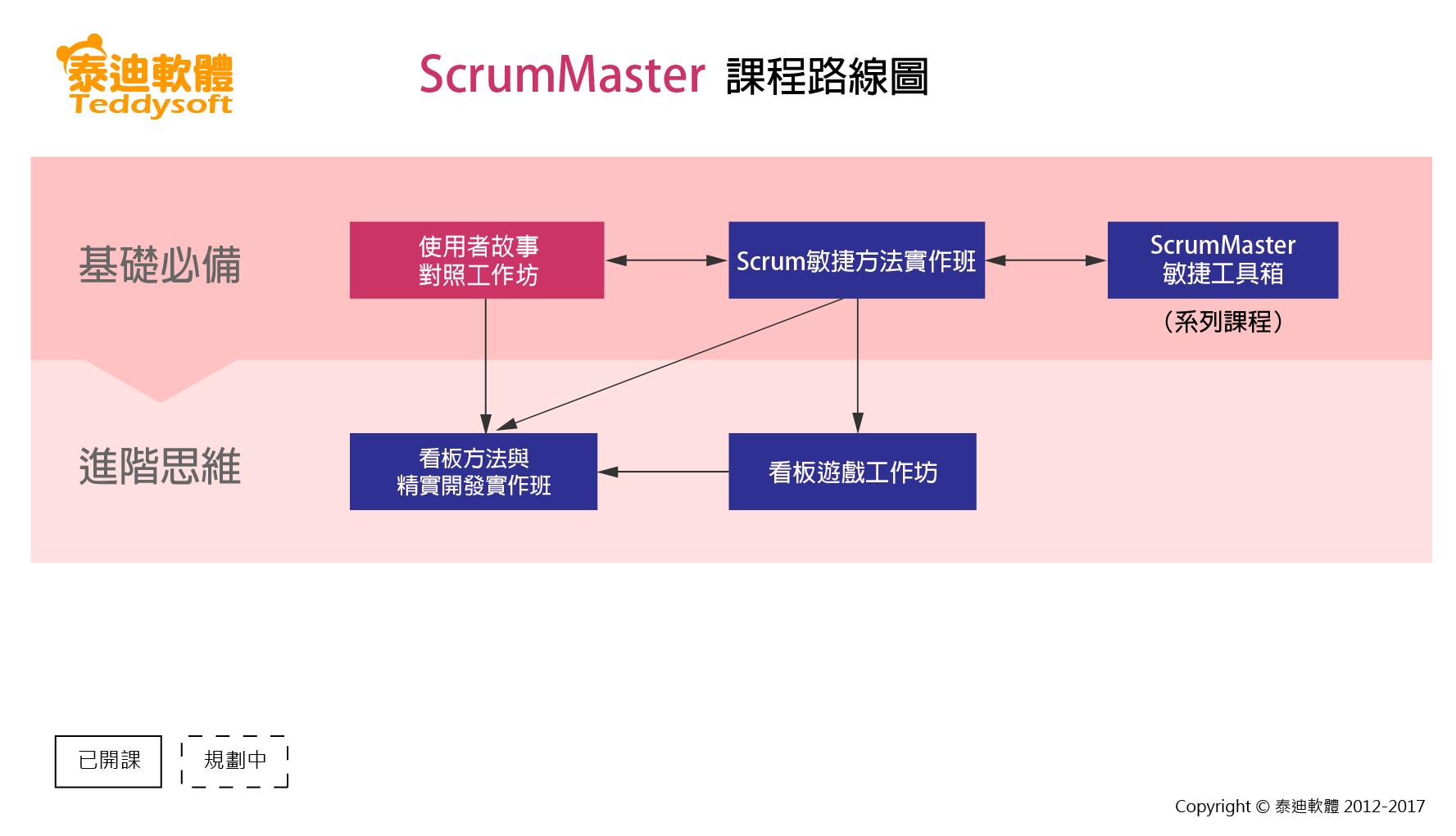 Roadmap_ScrumMaster